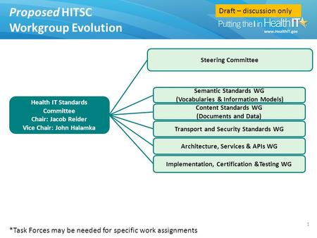 Draft – discussion only Content Standards WG (Documents and Data) Proposed HITSC Workgroup Evolution 1 Architecture, Services & APIs WG Transport and Security.