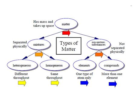 "MATTER Has mass and takes up space Made of atoms: protons, neutrons, electrons ""STUFF"""