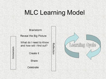 MLC Learning Model Reveal the Big Picture Immersion What do I need to Know and how will I find out? Create it Share Reflection Celebrate Brainstorm.