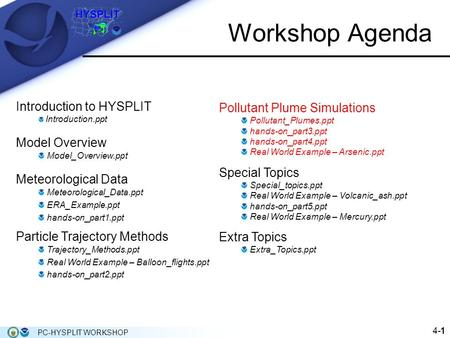 Workshop Agenda Introduction to HYSPLIT Introduction.ppt Model Overview Model_Overview.ppt Meteorological Data Meteorological_Data.ppt ERA_Example.ppt.
