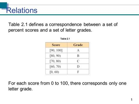 11 Table 2.1 defines a correspondence between a set of percent scores and a set of letter grades. For each score from 0 to 100, there corresponds only.