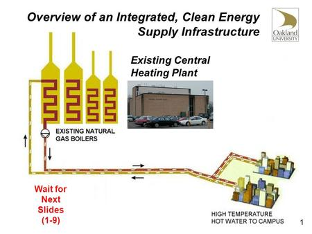 Overview of an Integrated, Clean Energy Supply Infrastructure Wait for Next Slides (1-9) Existing Central Heating Plant 1.