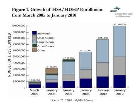Figure 1. Growth of HSA/HDHP Enrollment from March 2005 to January 2010 1 Source: 2010 AHIP HSA/HDHP Census.