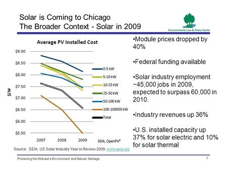 Protecting the Midwest's Environment and Natural Heritage Solar is Coming to Chicago The Broader Context - Solar in 2009 1 Module prices dropped by 40%