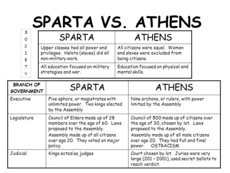 an analysis and a comparison of the lives of athenians and the spartans What were the advantages the spartans had over the the spartans would go on to act as persian proxies again why did the spartans and the athenians dislike.