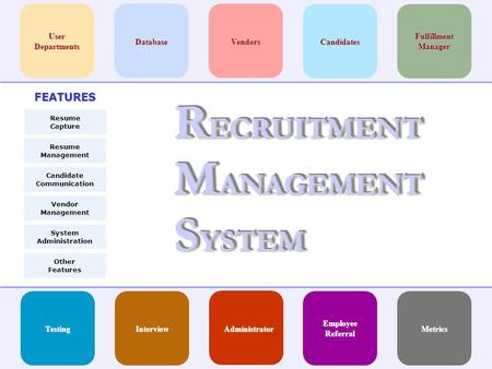 R ECRUITMENT M ANAGEMENT S YSTEM CandidatesVendorsDatabase User Departments AdministratorInterviewTesting Fulfillment Manager FEATURES Resume Management.