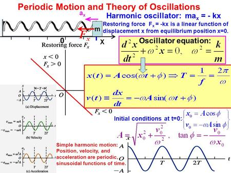 Periodic Motion and Theory of Oscillations m 0 X Restoring force F x = -kx is a linear function of displacement x from equilibrium position x=0. Harmonic.