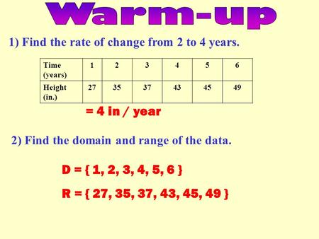 1) Find the rate of change from 2 to 4 years. = 4 in / year Time (years) 123456 Height (in.) 273537434549 2) Find the domain and range of the data. D =