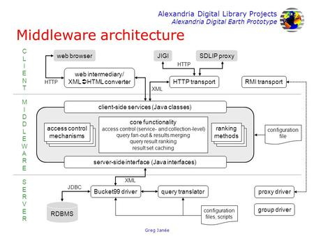 Alexandria Digital Library Projects Alexandria Digital Earth Prototype Greg Janée Middleware architecture HTTP transport JIGISDLIP proxy web browser Bucket99.