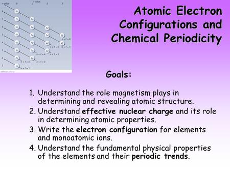 Atomic Electron Configurations and Chemical Periodicity Goals: 1.Understand the role magnetism plays in determining and revealing atomic structure. 2.Understand.
