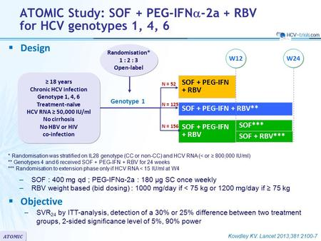 ATOMIC  Design  Objective –SVR 24 by ITT-analysis, detection of a 30% or 25% difference between two treatment groups, 2-sided significance level of 5%,