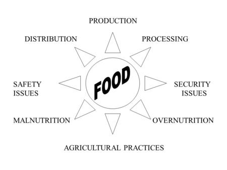 major patterns of food production and distribution The general pattern of food production and consumption is that  on the world  grain flows map - try to write down 5 sentences that show the major patterns on it.