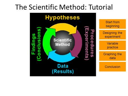 The Scientific Method: Tutorial Start from beginning Designing the experiment Variable practice Graphing the data Conclusion.