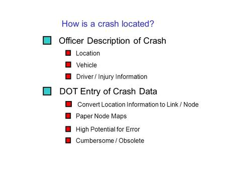 Officer Description of Crash DOT Entry of Crash Data Convert Location Information to Link / Node Paper Node Maps High Potential for Error Cumbersome /