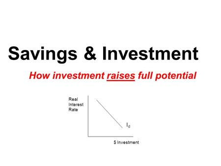 Savings & Investment How investment raises full potential IdId Real Interest Rate $ Investment.