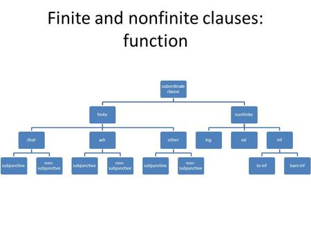 Finite and nonfinite clauses: function subordinate clause finitethatsubjunctive non- subjunctive whsubjunctive non- subjunctive othersubjunctive non- subjunctive.