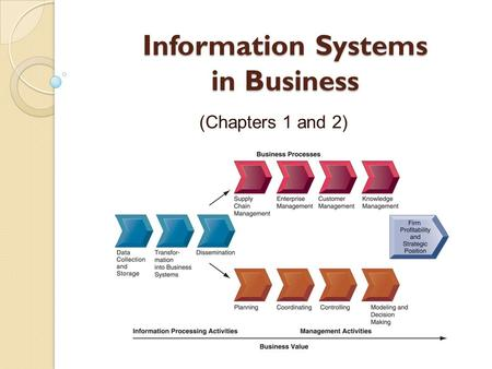Information Systems in Business (Chapters 1 and 2)