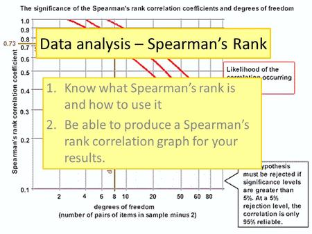 Data analysis – Spearman's Rank 1.Know what Spearman's rank is and how to use it 2.Be able to produce a Spearman's rank correlation graph for your results.