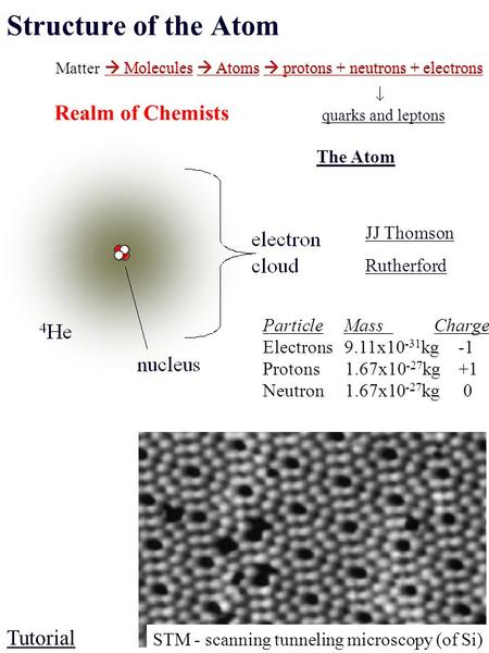Matter  Molecules  Atoms  protons + neutrons + electrons  quarks and leptons  Molecules  Atoms  protons + neutrons + electrons Realm of Chemists.