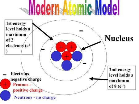 ++ + + Protons - positive charge Neutrons - no charge - - - Nucleus - Electrons negative charge 1st energy level holds a maximum of 2 electrons (e 1-