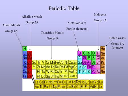 Ch 53 electron configuration and periodic properties ppt download periodic table alkali metals group 1a alkaline metals group 2a transition metals group b metalloids urtaz Choice Image
