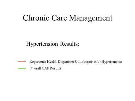 Chronic Care Management Hypertension Results: Represents Health Disparities Collaborative for Hypertension Overall CAP Results.