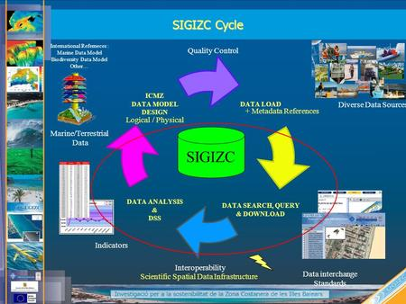 Logical / Physical SIGIZC Cycle SIGIZC Quality Control + Metadata References Diverse Data Sources Interoperability Scientific Spatial Data Infrastructure.