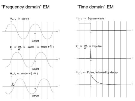 """Frequency domain"" EM""Time domain"" EM. Measurement of signal decay – sample the decaying amplitudes in a number of time windows, or ""channels"" As the."