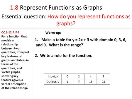 1.8 Represent Functions as Graphs