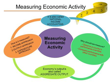 Measuring Economic Activity It is also called NATIONAL INCOME ACCOUNTING. Why should we measure? - Observe a country's performance over time. - Compare.