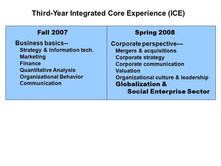 Third-Year Integrated Core Experience (ICE) Fall 2007Spring 2008 Business basics-- Strategy & Information tech. Marketing Finance Quantitative Analysis.
