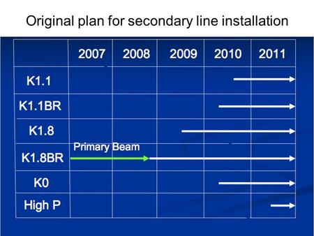 Original plan for secondary line installation. Hadron hall beamlines in Phase1 Hadron hall secondary beamlines ① ② ③ ④.