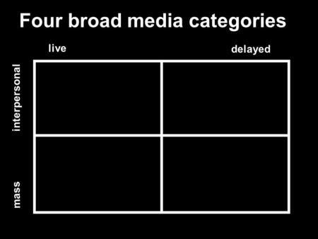 Live delayed interpersonal mass Four broad media categories.