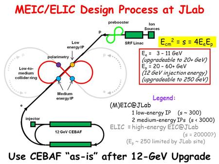 Legend: 1 low-energy IP (s ~ 300) 2 medium-energy IPs (s < 3000) ELIC =high-energy (s = 20000?) (E p ~ 250 limited by JLab site) Use.