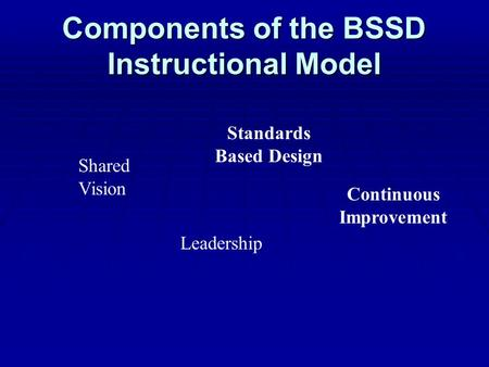 Components of the BSSD Instructional Model Shared Vision Leadership Standards Based Design Continuous Improvement.