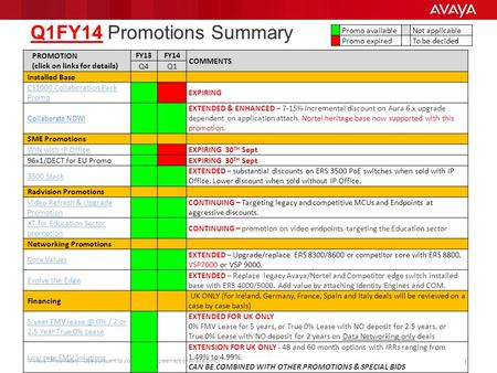 Avaya - Proprietary. Use pursuant to your signed agreement or Avaya policy. 11 Q1FY14 Promotions Summary PROMOTION (click on links for details) FY13FY14.
