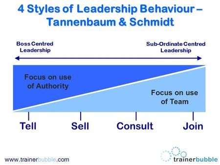 Www.trainerbubble.com 4 Styles of Leadership Behaviour – Tannenbaum & Schmidt Boss Centred Leadership Sub-Ordinate Centred Leadership Focus on use of Authority.