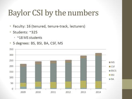 Baylor CSI by the numbers Faculty: 16 (tenured, tenure-track, lecturers) Students: ~325 ~18 MS students 5 degrees: BS, BSI, BA, CSF, MS.