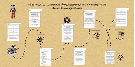 We've set SAILS: Launching Library Assessment Across University Waters Auburn University Libraries Steering the Course Life Saving Support Thar Be Dragons.