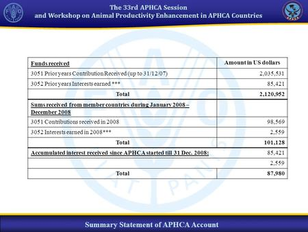 The 33rd APHCA Session and Workshop on Animal Productivity Enhancement in APHCA Countries Summary Statement of APHCA Account Funds received Amount in US.