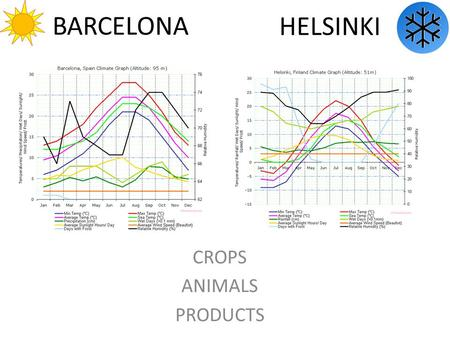 BARCELONA CROPS ANIMALS PRODUCTS HELSINKI. CROPS 40 % arable land 10% irrigated Low rain, high temperatures Barley Corn Wheat More orchard production.
