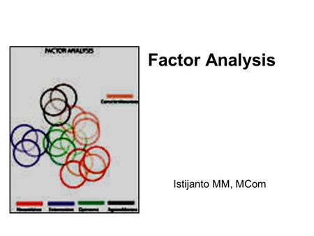 Factor Analysis Istijanto MM, MCom. Definition Factor analysis  Data reduction technique and summarization  Identifying the underlying factors/ dimensions.