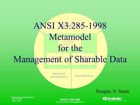 Metadata Registries Workshop April 15, 1998 Slide 1 of 20 ANSI X3.285-1998 Douglas D. Mann Stewardship Naming & Identification Classification.
