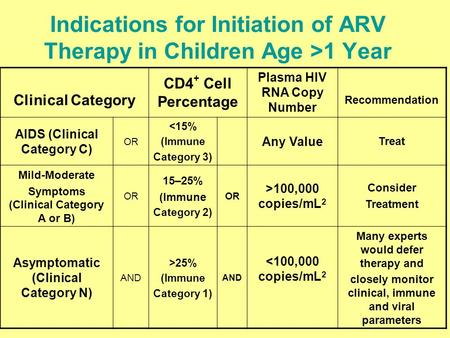 Indications for Initiation of ARV Therapy in Children Age >1 Year Clinical Category CD4 + Cell Percentage Plasma HIV RNA Copy Number Recommendation AIDS.