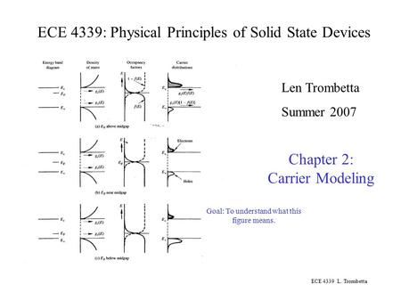 ECE 4339 L. Trombetta ECE 4339: Physical Principles of Solid State Devices Len Trombetta Summer 2007 Chapter 2: Carrier Modeling Goal: To understand what.