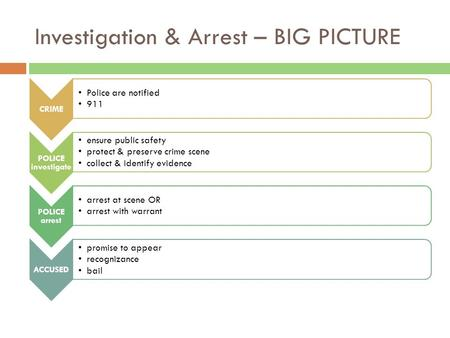 Investigation & Arrest – BIG PICTURE CRIME Police are notified 911 POLICE investigate ensure public safety protect & preserve crime scene collect & identify.