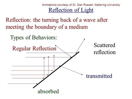 Reflection of Light Reflection: the turning back of a wave after meeting the boundary of a medium Regular Reflection Types of Behaviors: transmitted absorbed.