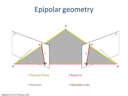 Adapted from M. Pollefeys, UNC Epipolar Plane Epipoles Epipolar Lines Baseline Epipolar geometry.