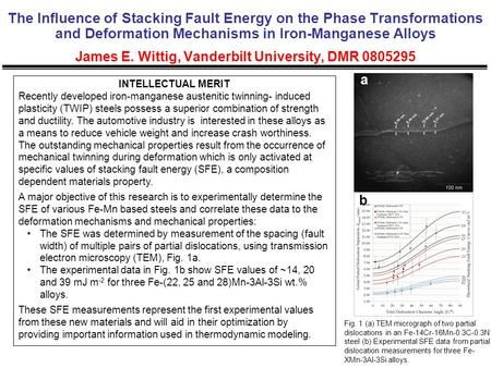 The Influence of Stacking Fault Energy on the Phase Transformations and Deformation Mechanisms in Iron-Manganese Alloys James E. Wittig, Vanderbilt University,
