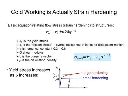 Cold Working is Actually Strain Hardening Basic equation relating flow stress (strain hardening) to structure is:  o =  i +  Gb  1/2 Yield stress increases.